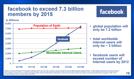 facebook_slide_unique_user_projections